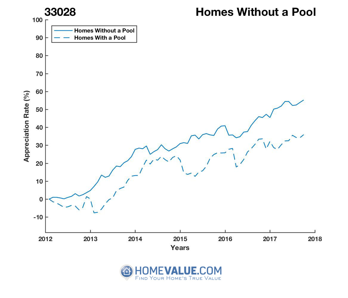 Homes Without A Pool Homes have appreciated 15% faster since 03/15/2012.