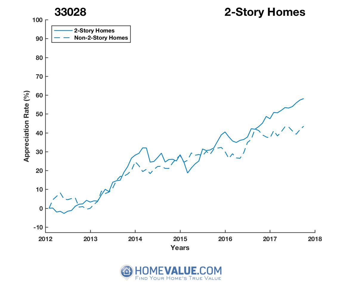 2 Stories Homes have appreciated 26% faster since 03/15/2012.