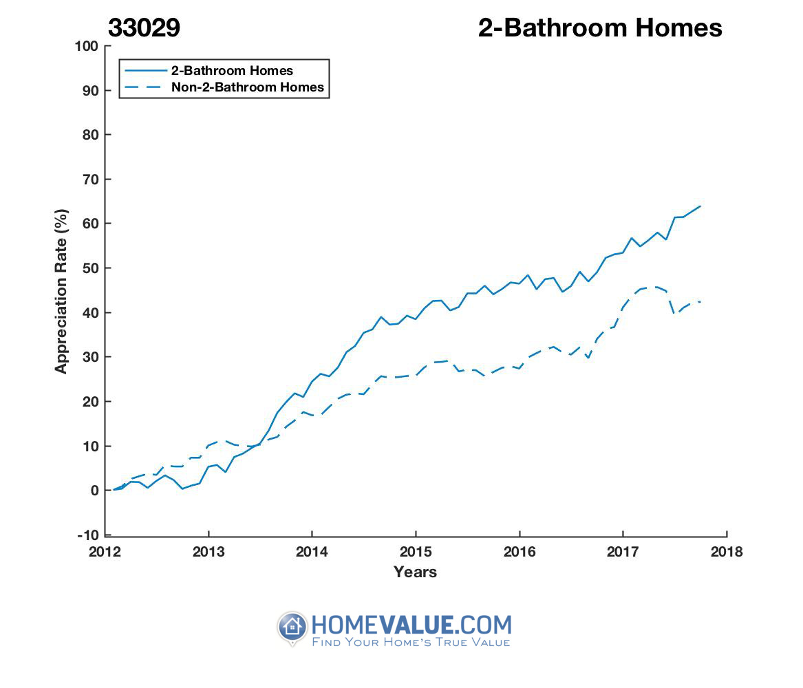 2 Bathrooms Homes have appreciated 28% faster since 09/15/2012.