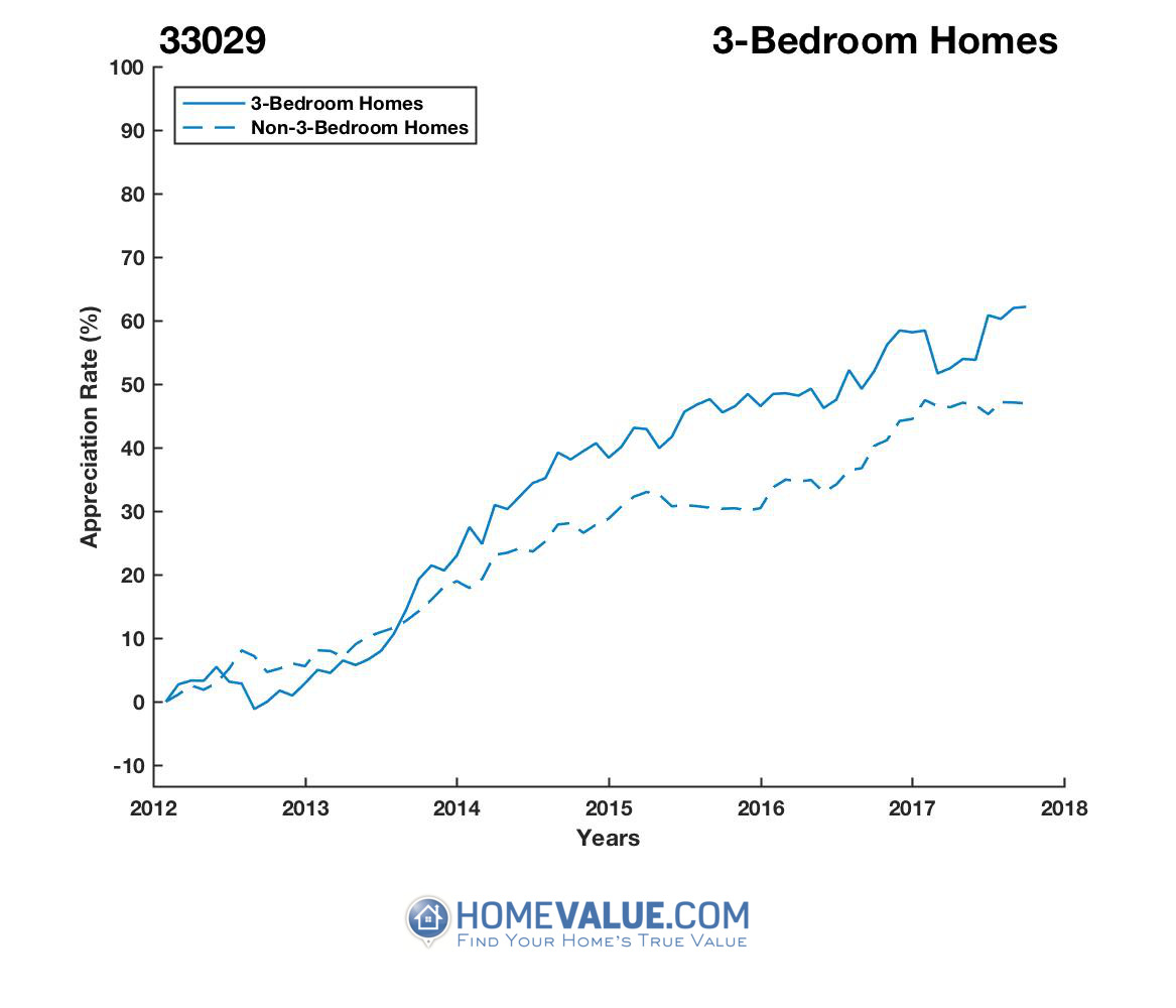 3 Bedrooms Homes have appreciated 22% faster since 09/15/2012.