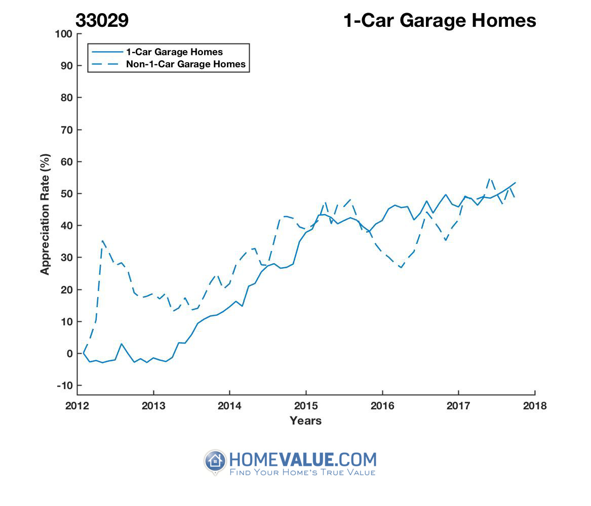 1 Car Garage Homes have appreciated 31% faster since 09/15/2012.