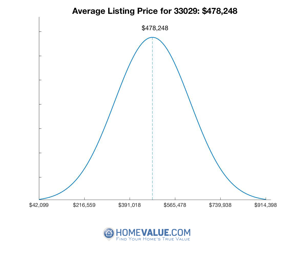 Average List Price 33029