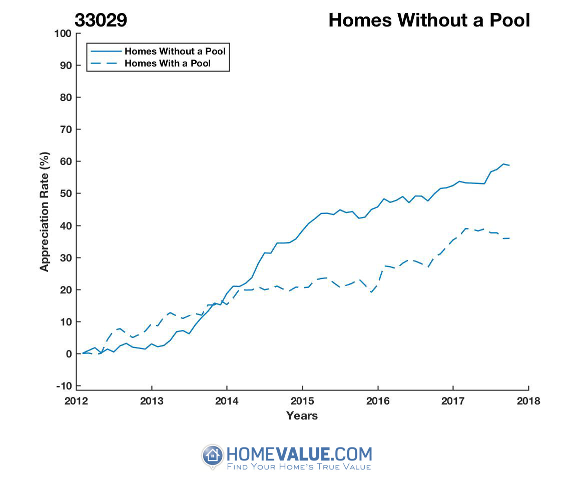 Homes Without A Pool Homes have appreciated 32% faster since 03/15/2013.