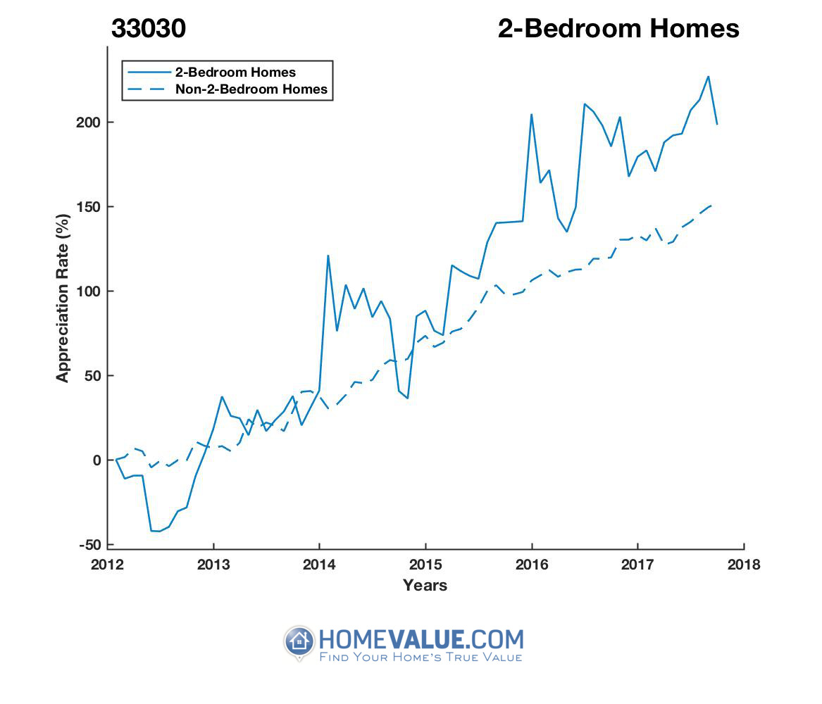 2 Bedrooms Homes have appreciated 2.6x faster since 09/15/2012.
