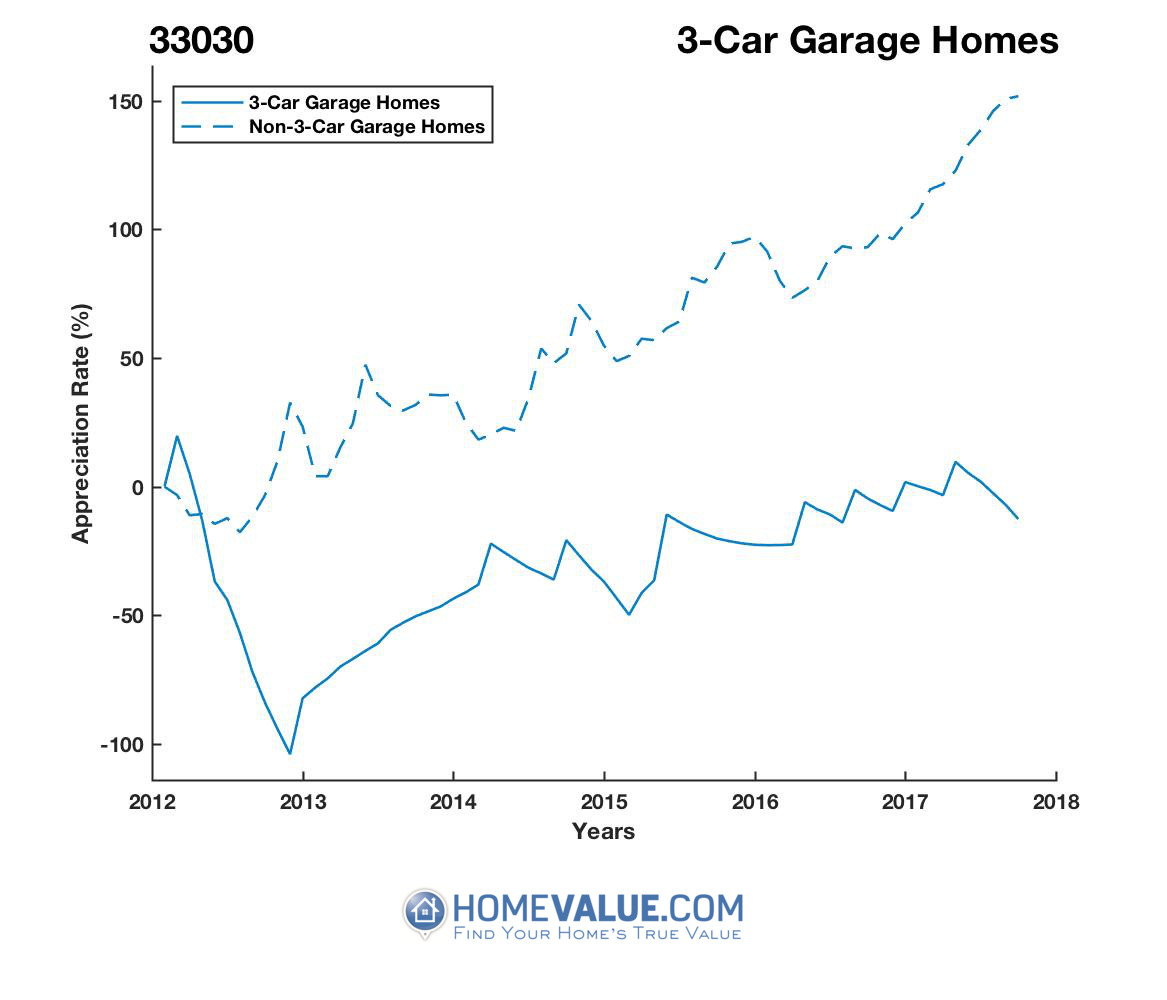3 Car Garage Homes have appreciated 3.8x faster since 09/15/2012.