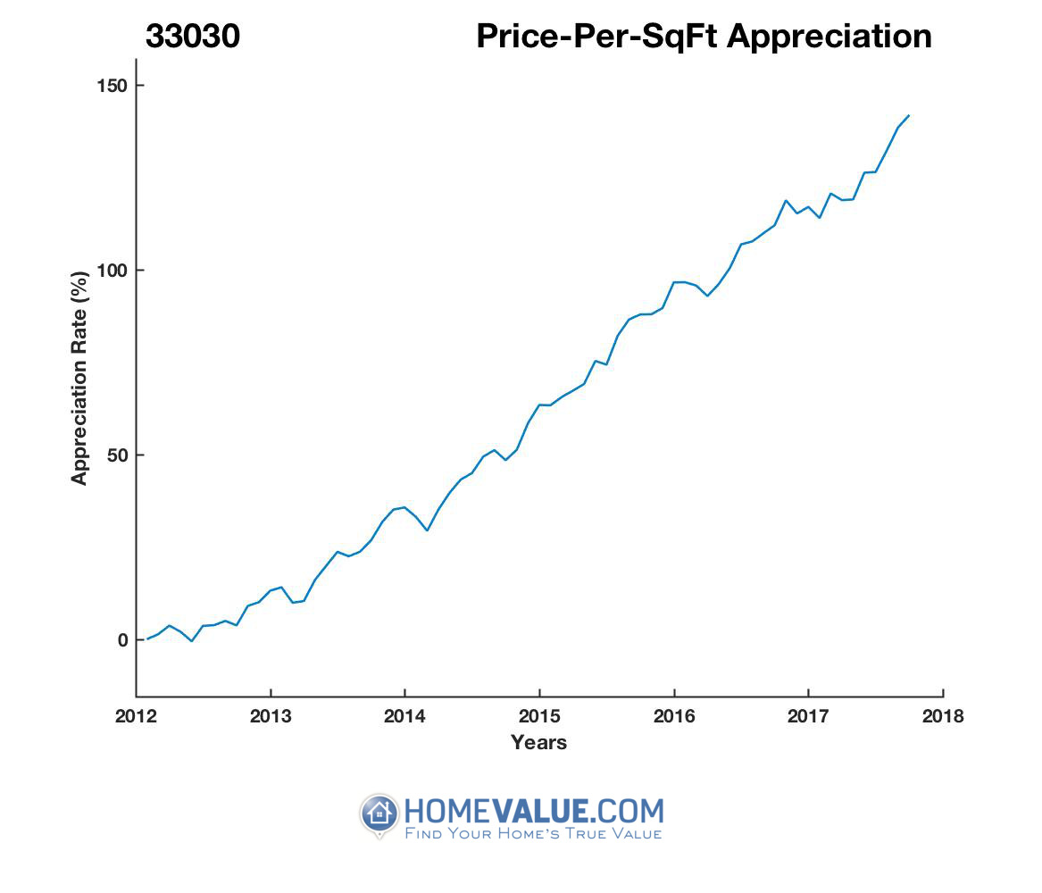 Average Price Per Sq.Ft. 33030