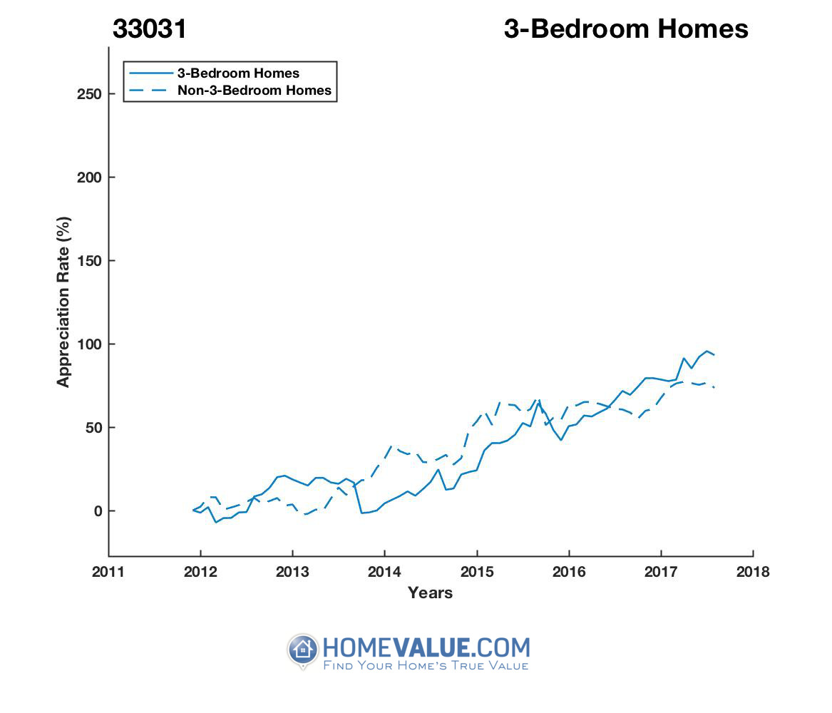 3 Bedrooms Homes have appreciated 50% faster since 09/15/2013.