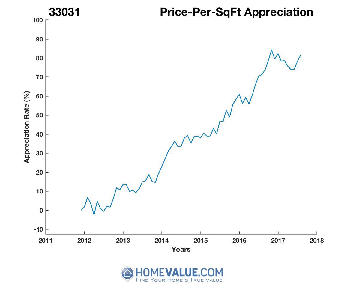 Average Price Per Sq.Ft. 33031