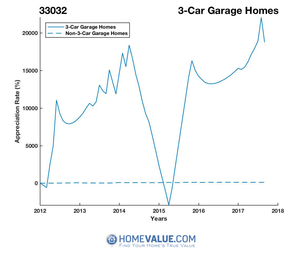 3 Car Garage Homes have appreciated 4.7x faster since 03/15/2012.