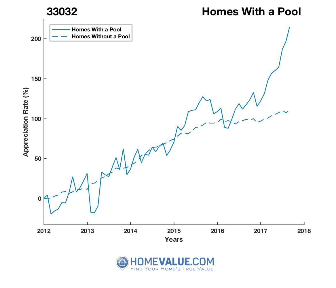 1 Homes With A Pool Homes have appreciated 2.7x faster since 03/15/2013.