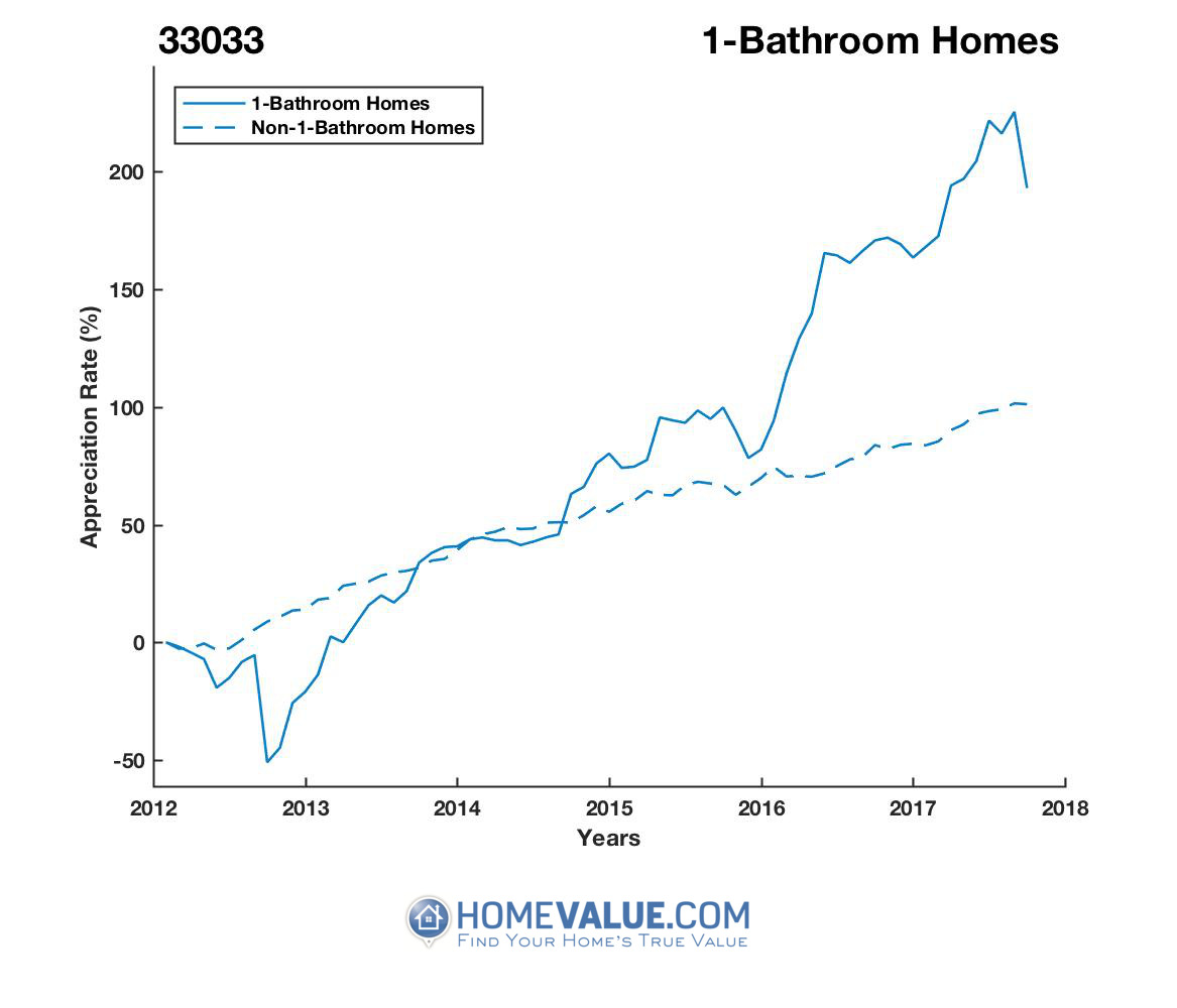 1 Bathroom Homes have appreciated 5.1x faster since 09/15/2012.