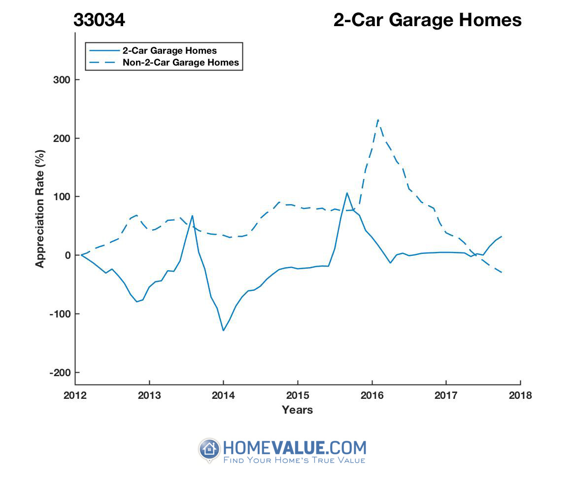 2 Car Garage Homes have appreciated 5.2x faster since 03/15/2014.