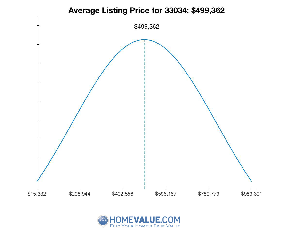 Average List Price 33034