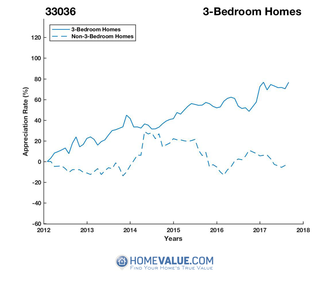 3 Bedrooms Homes have appreciated 64% faster since 03/15/2012.