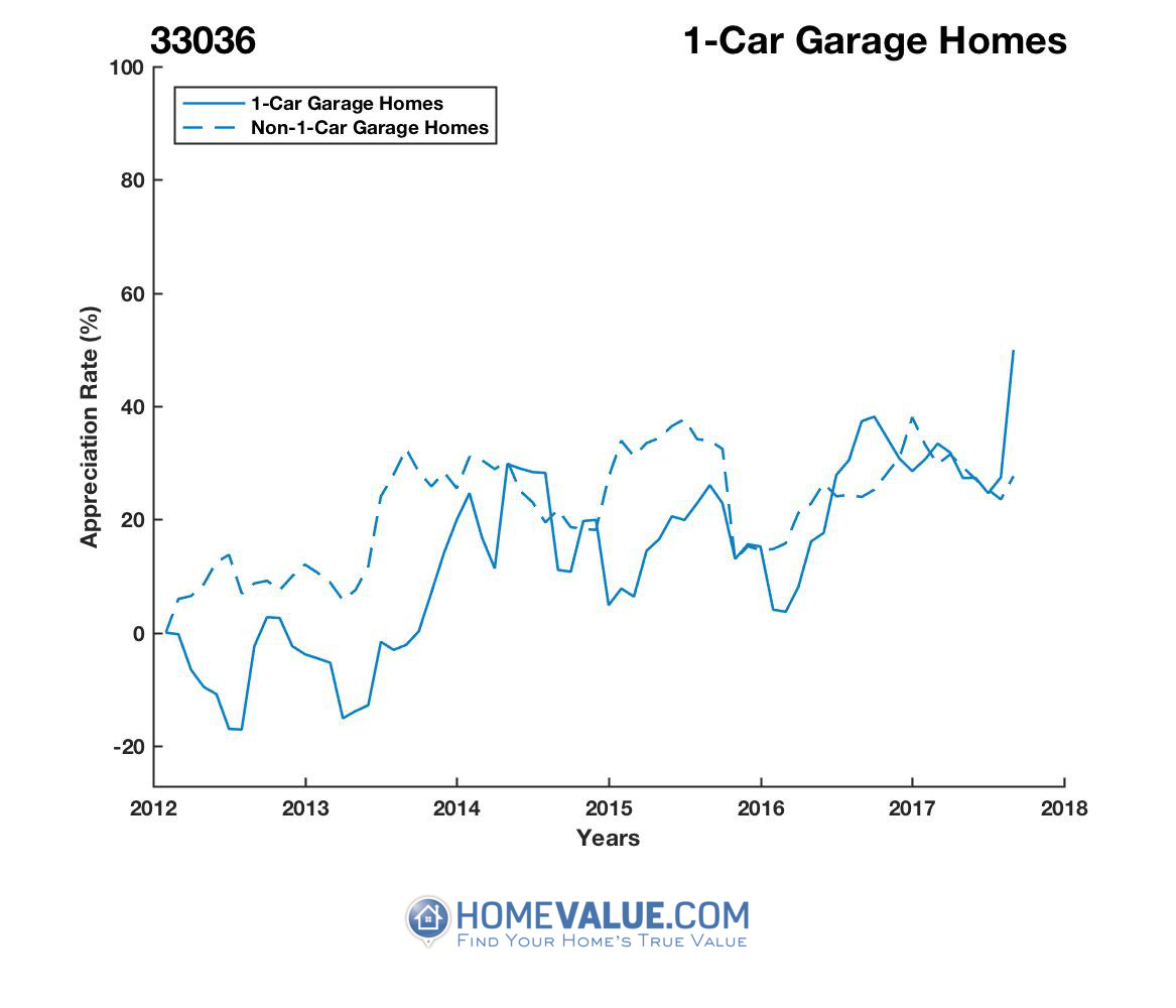 1 Car Garage Homes have appreciated 47% faster since 03/15/2013.