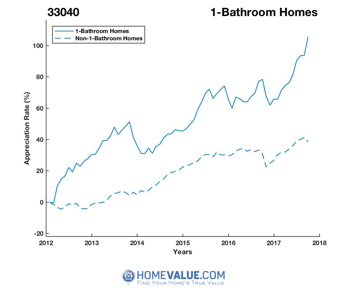 1 Bathroom Homes have appreciated 43% faster since 03/15/2012.