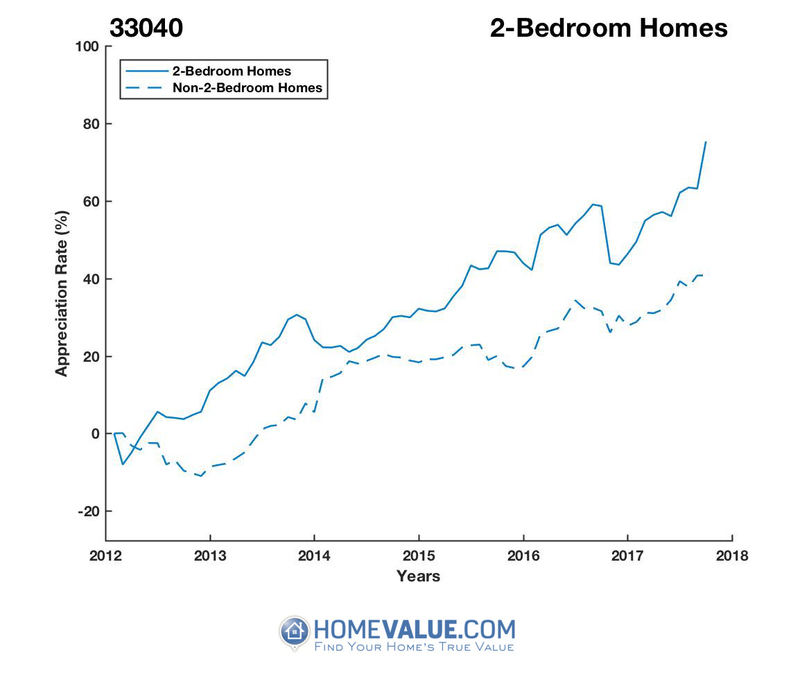 2 Bedrooms Homes have appreciated 39% faster since 03/15/2012.