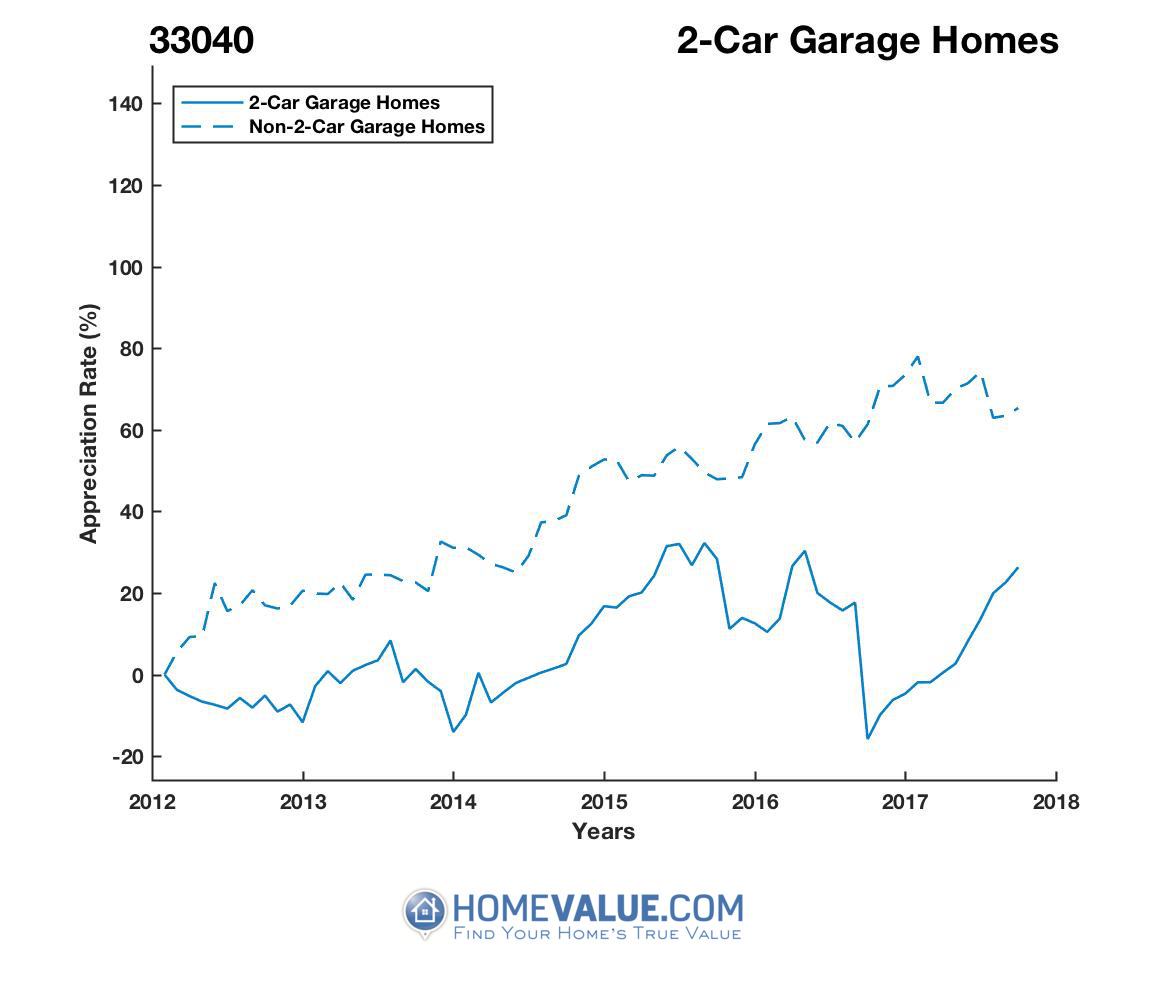 2 Car Garage Homes have appreciated 48% faster since 09/15/2016.