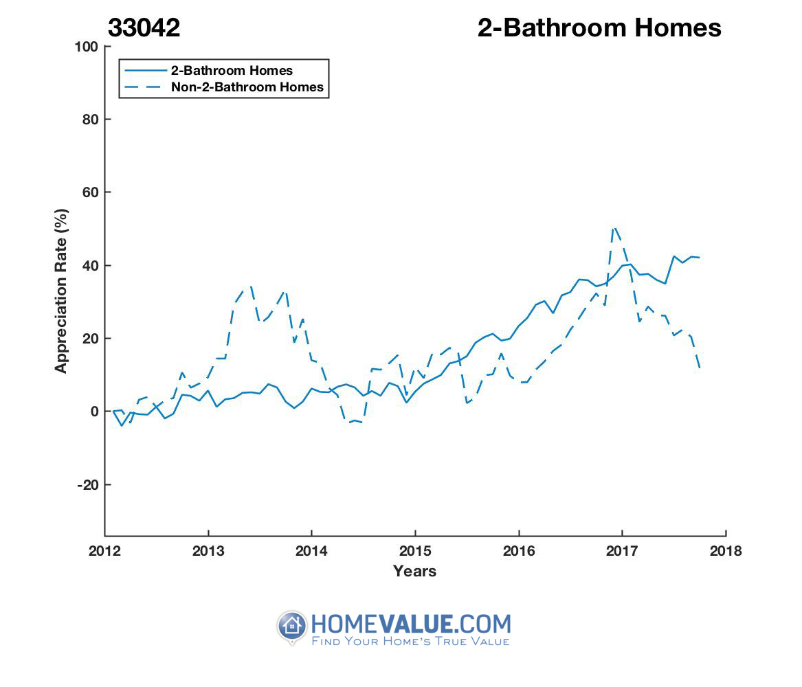 2 Bathrooms Homes have appreciated 52% faster since 03/15/2013.