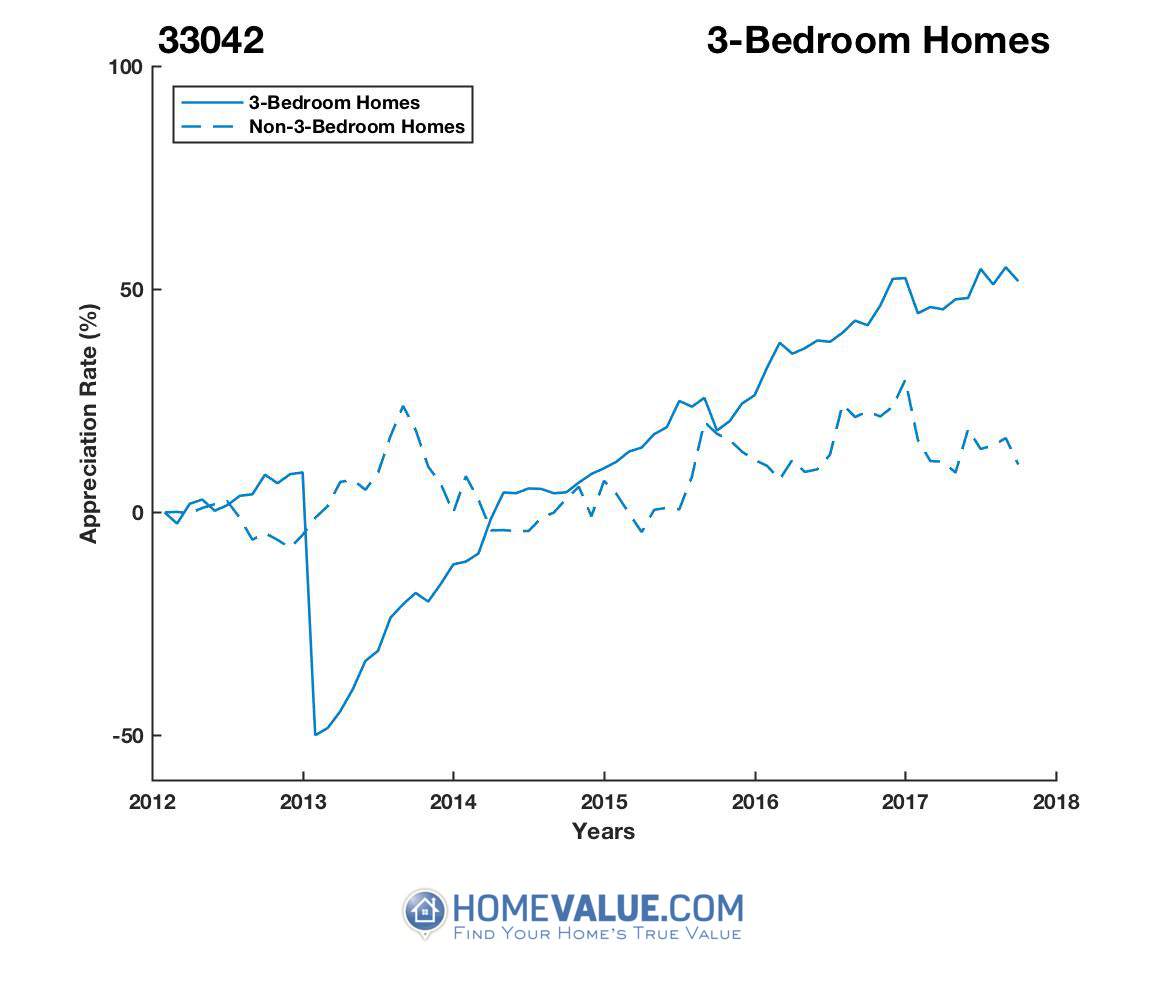 3 Bedrooms Homes have appreciated 2.7x faster since 03/15/2013.