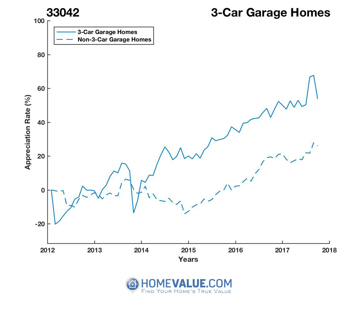 3 Car Garage Homes have appreciated 61% faster since 03/15/2012.