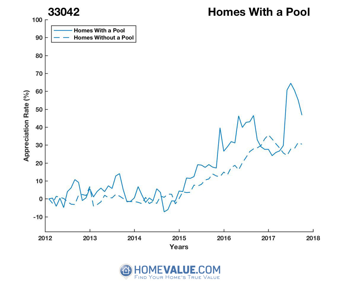1 Homes With A Pool Homes have appreciated 29% faster since 09/15/2014.