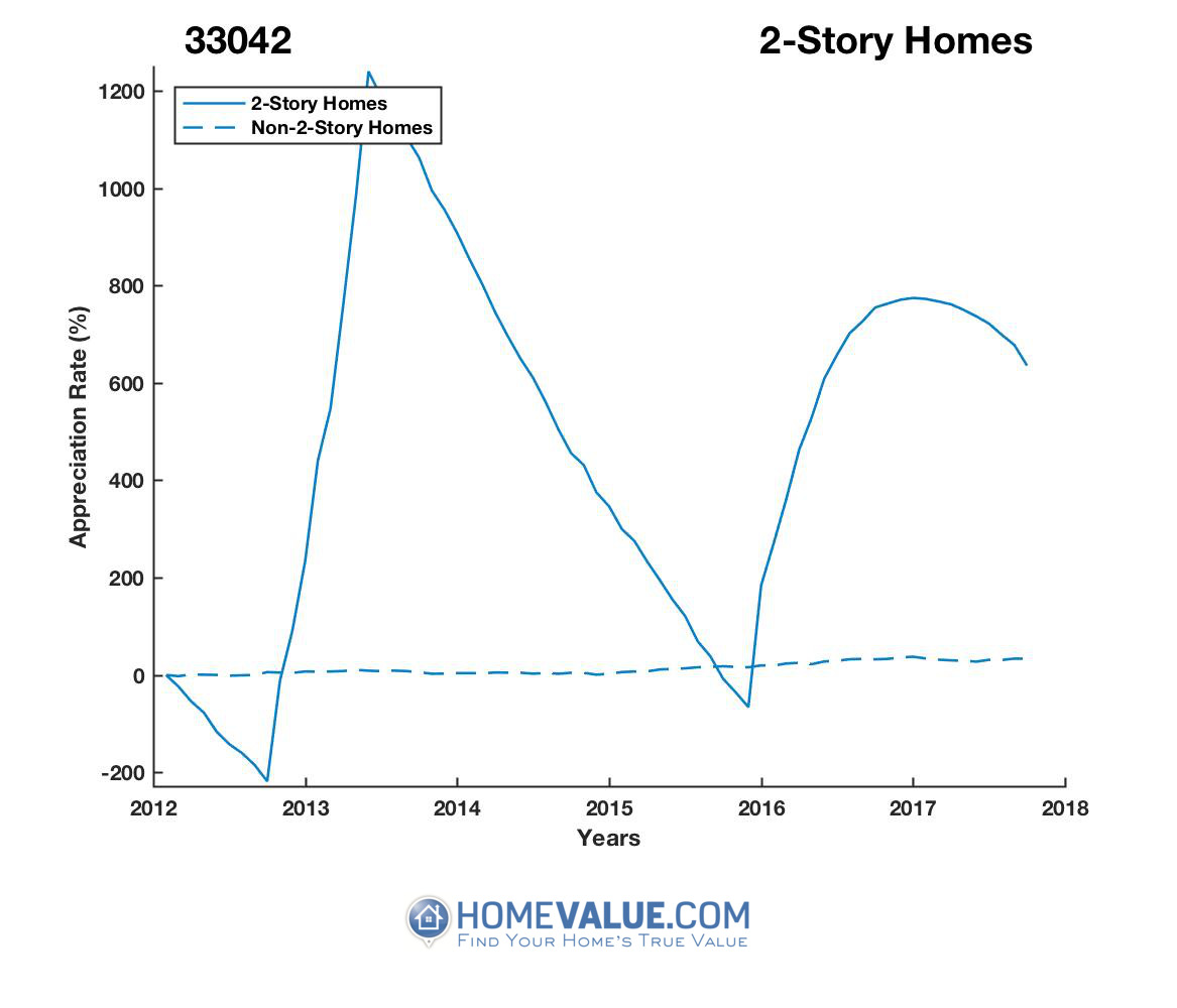 2 Stories Homes have appreciated 15.8x faster since 03/15/2012.