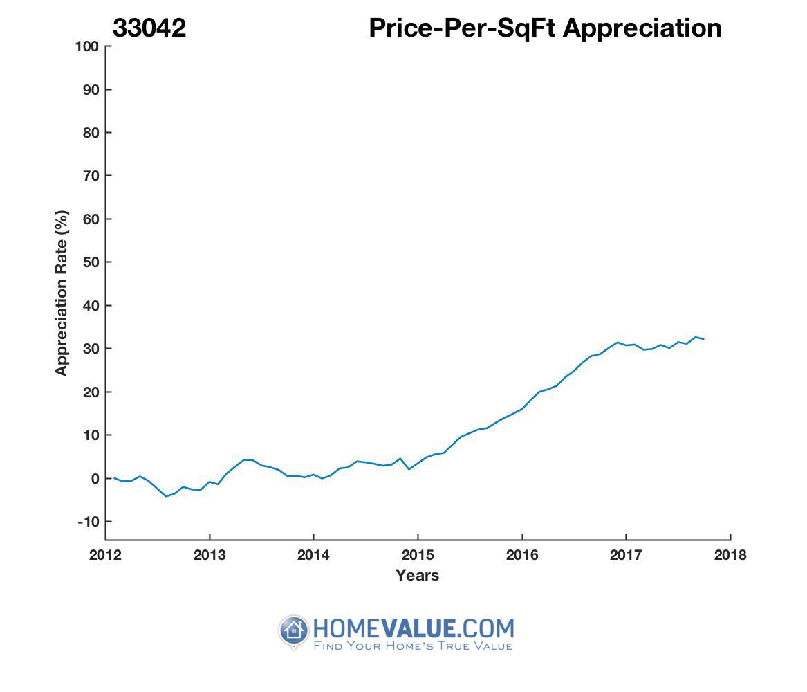 Average Price Per Sq.Ft. 33042