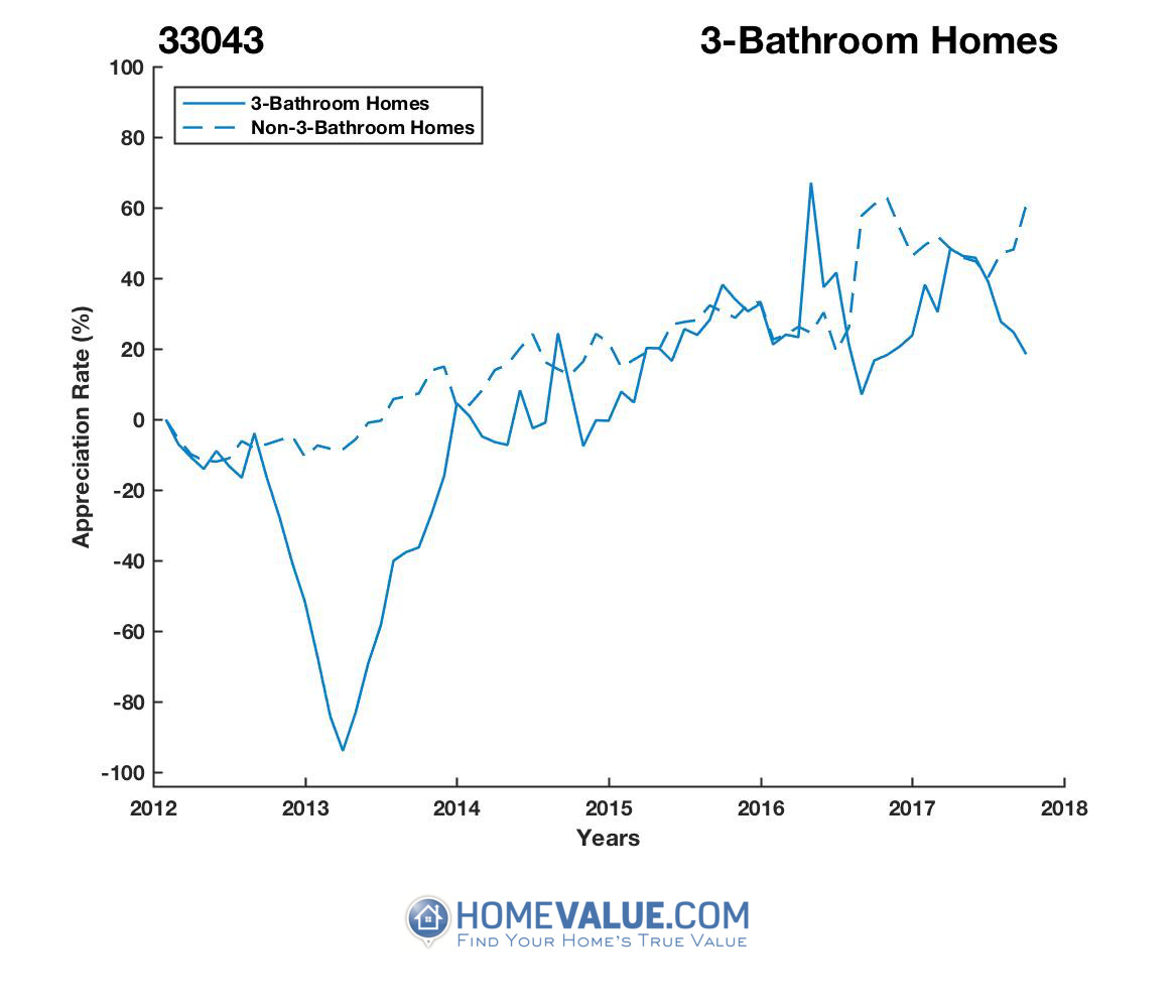 3 Bathrooms Homes have appreciated 18.5x faster since 03/15/2013.