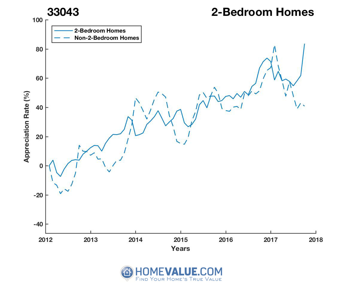 2 Bedrooms Homes have appreciated 52% faster since 09/15/2012.