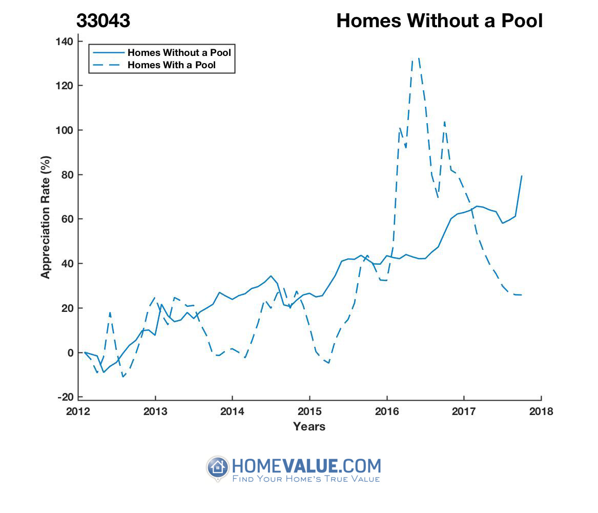 Homes Without A Pool Homes have appreciated 59% faster since 03/15/2016.