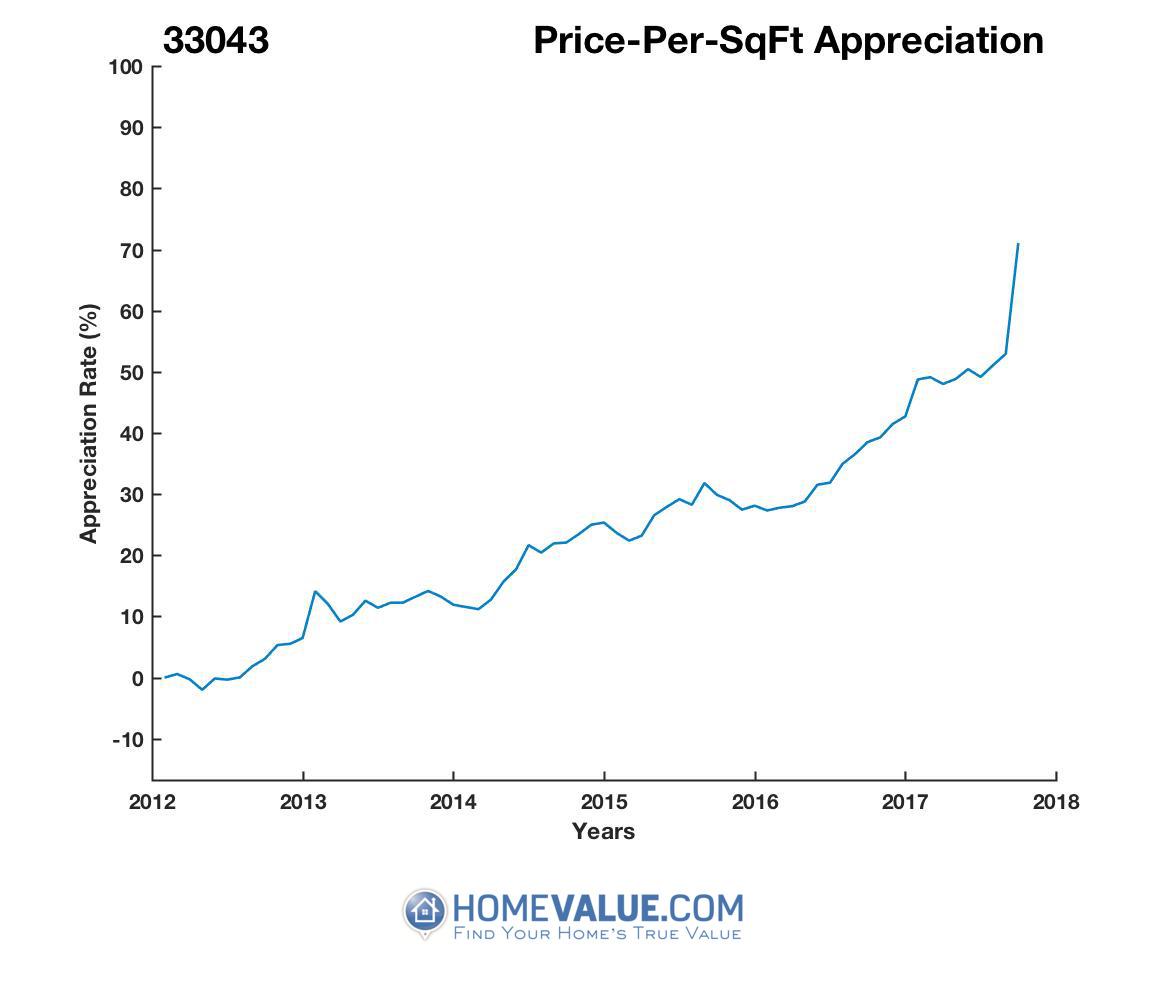 Average Price Per Sq.Ft. 33043