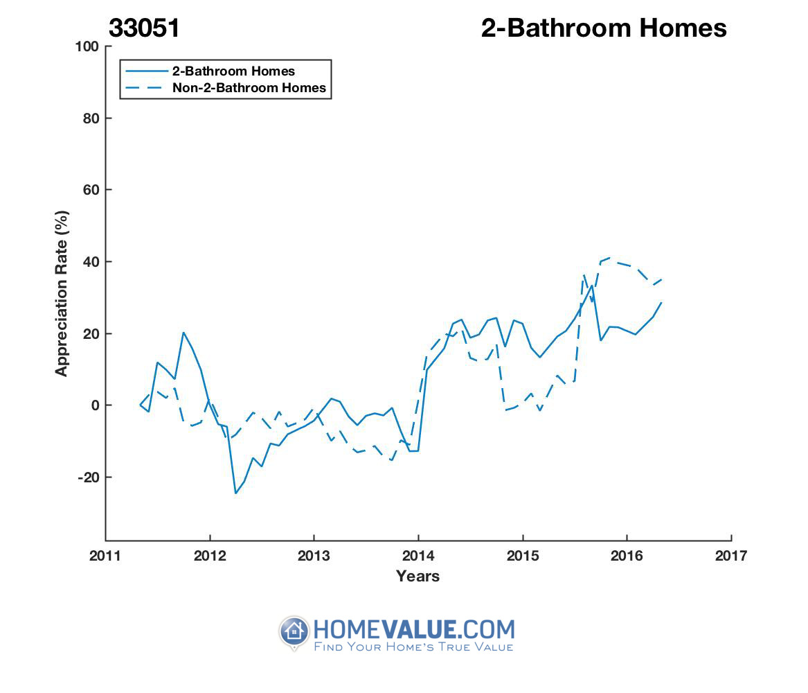 2 Bathrooms Homes have appreciated 42% faster since 07/15/2016.