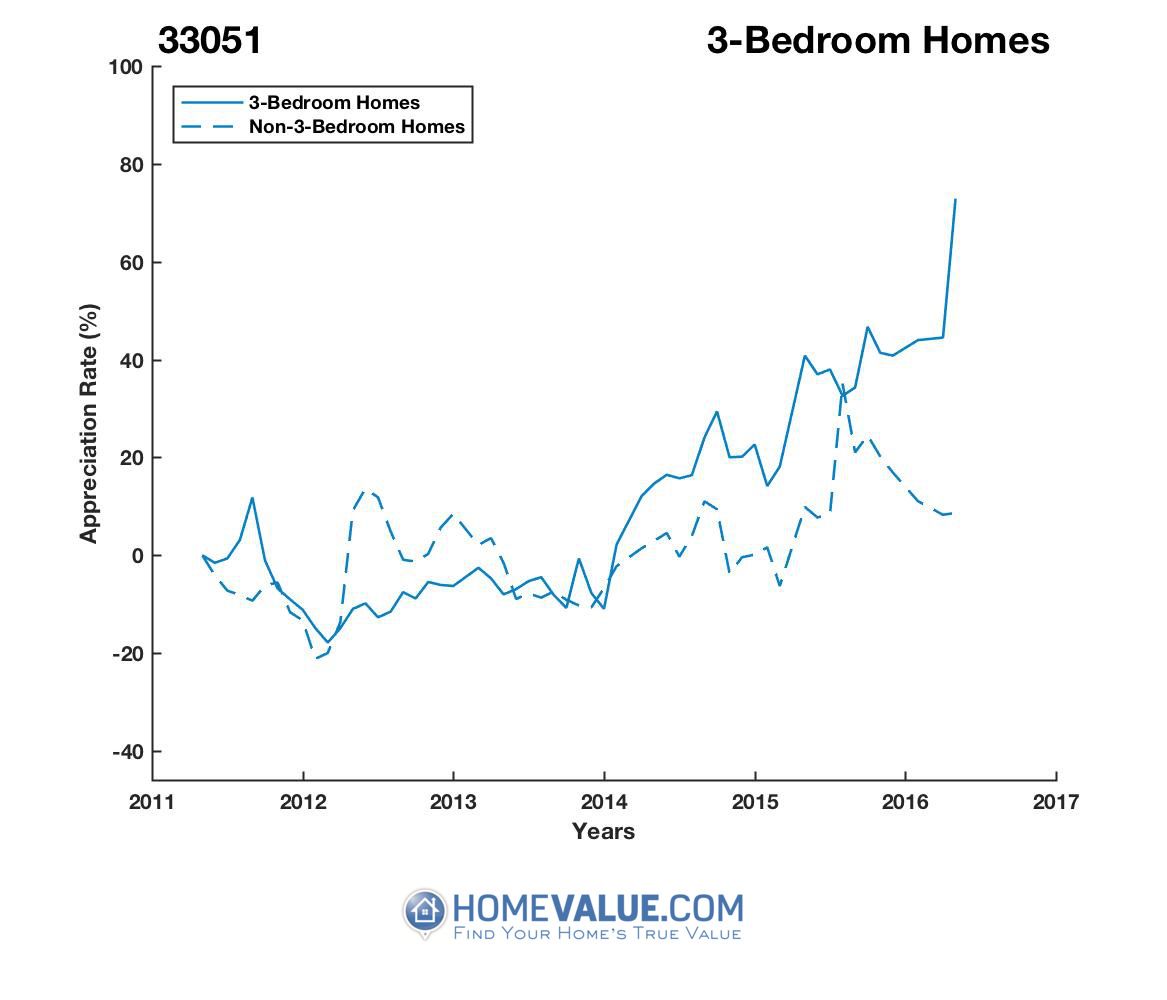 3 Bedrooms Homes have appreciated 67% faster since 07/15/2012.