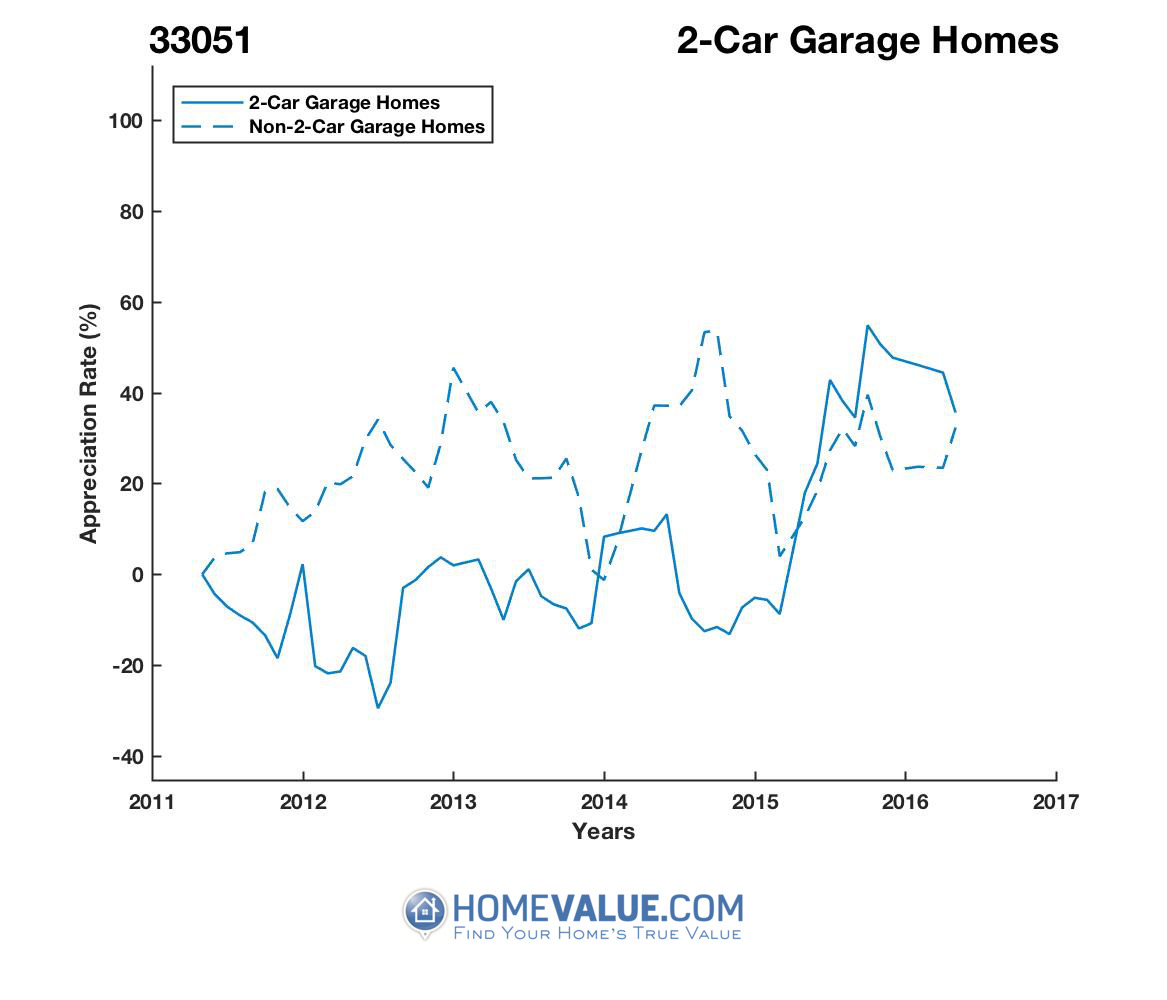 2 Car Garage Homes have appreciated 84% faster since 07/15/2012.