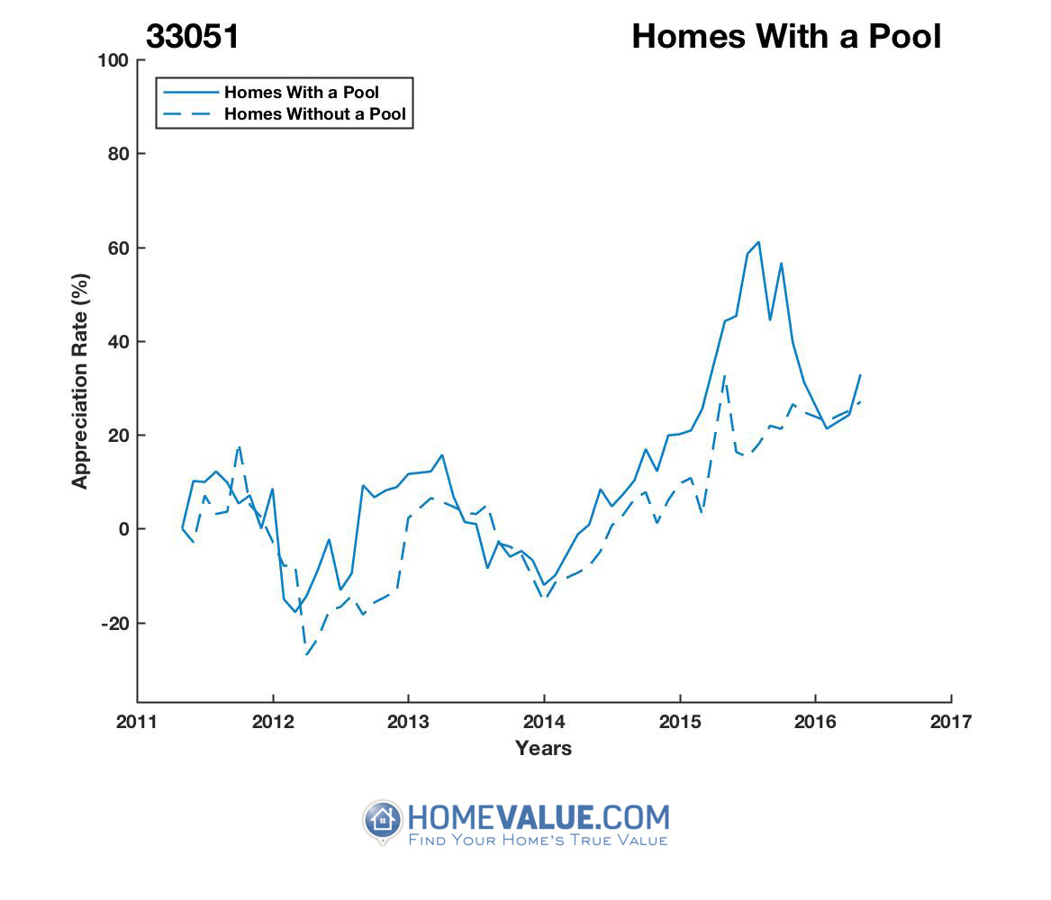 1 Homes With A Pool Homes have appreciated 75% faster since 01/15/2017.