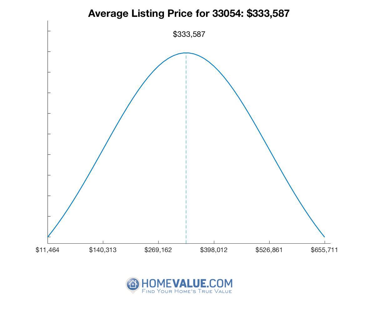 Average List Price 33054