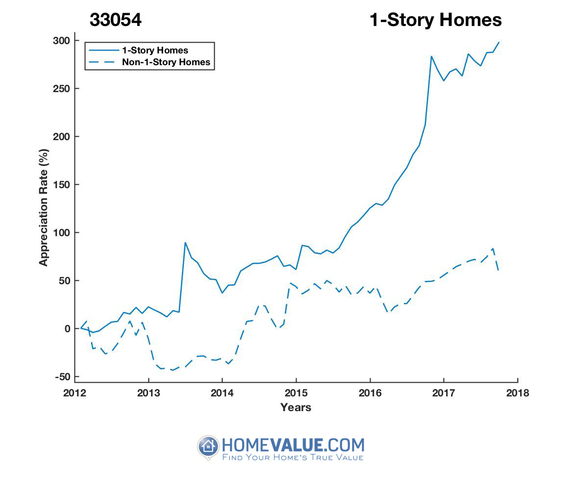 1 Story Homes have appreciated 3.2x faster since 03/15/2012.