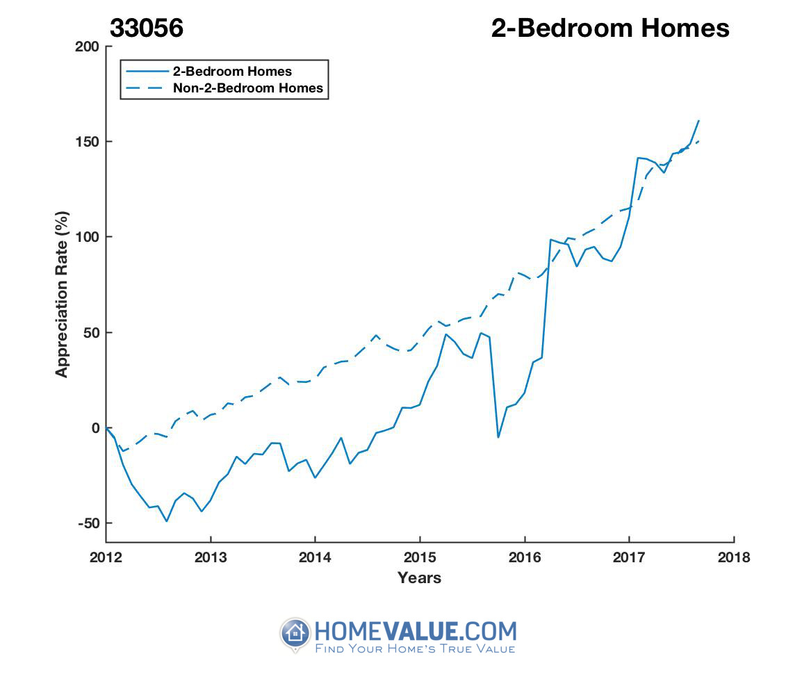 2 Bedrooms Homes have appreciated 2.7x faster since 09/15/2012.