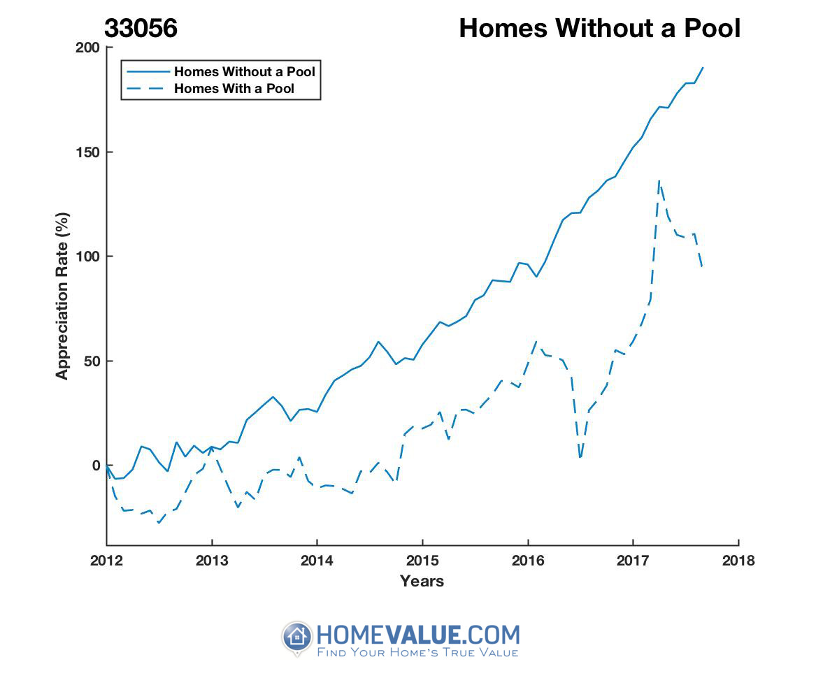 Homes Without A Pool Homes have appreciated 50% faster since 09/15/2012.