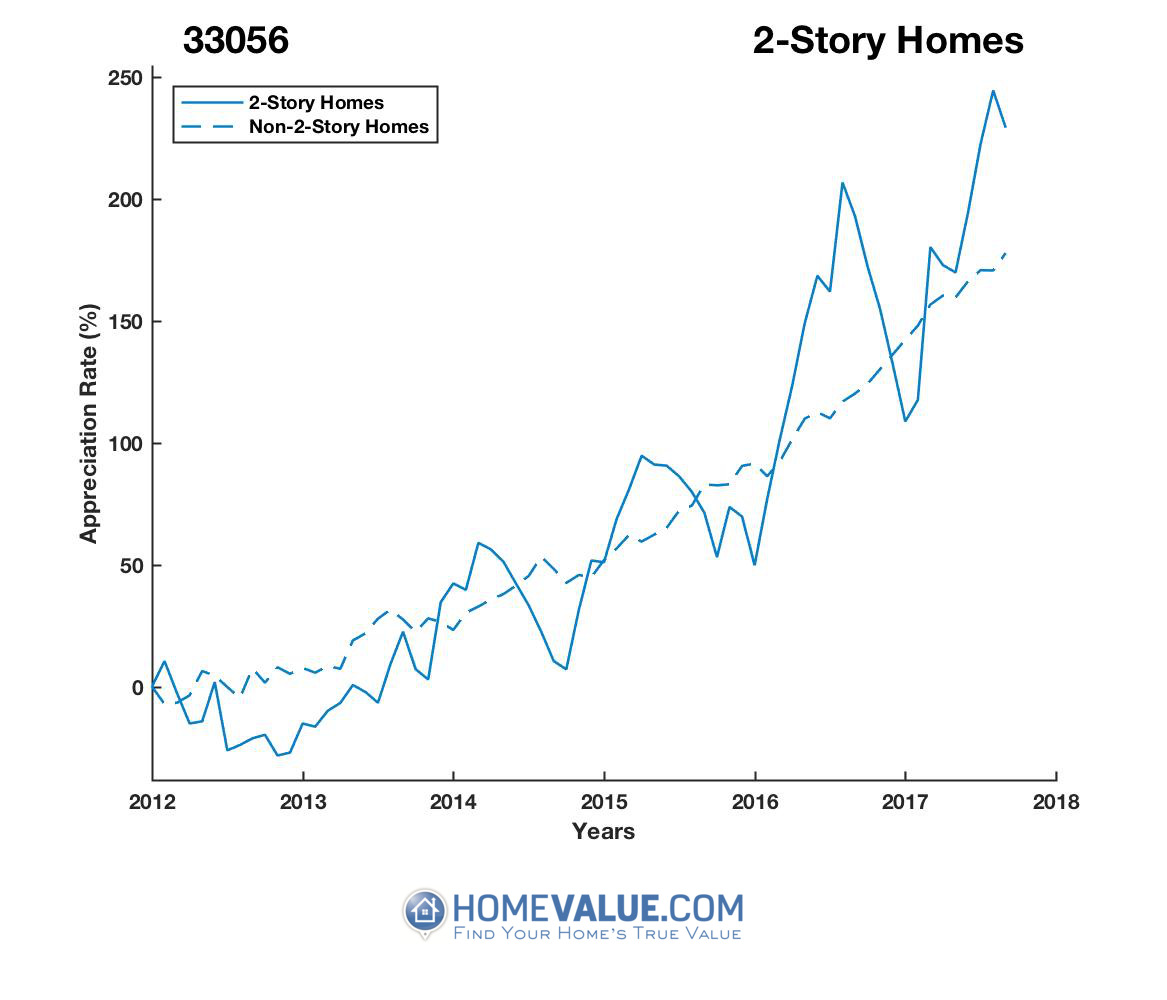 2 Stories Homes have appreciated 2.1x faster since 09/15/2012.