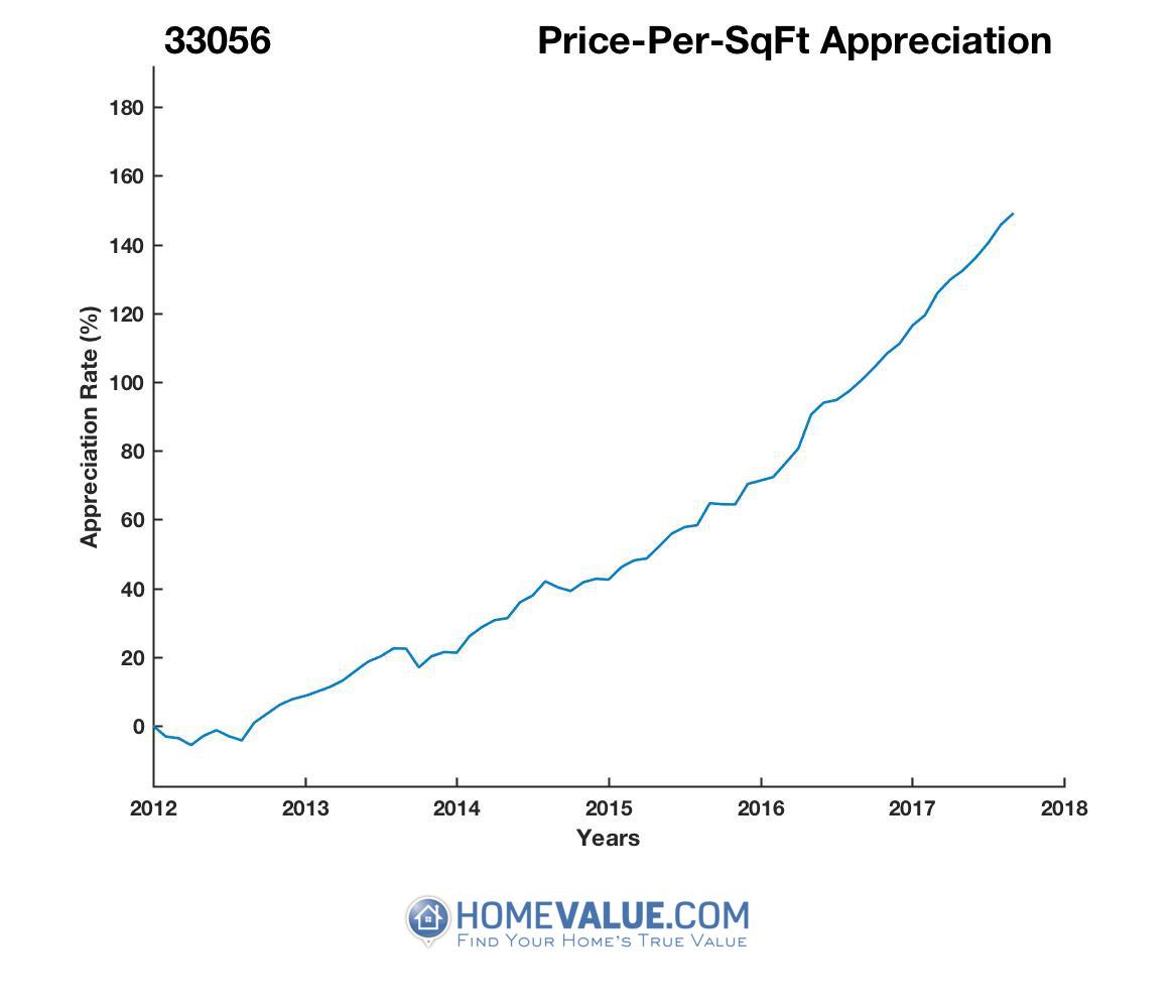 Average Price Per Sq.Ft. 33056