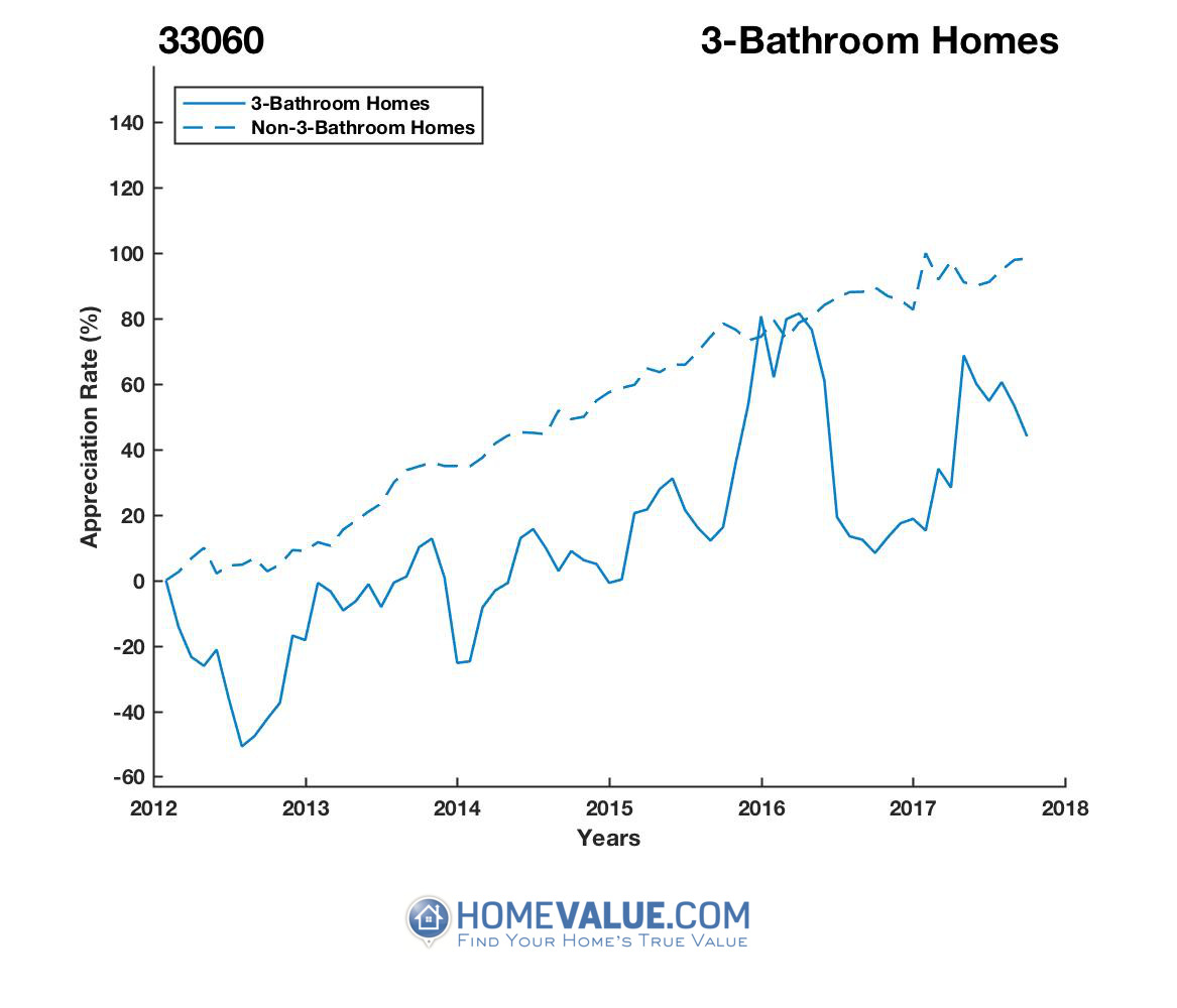 3 Bathrooms Homes have appreciated 54% faster since 09/15/2012.