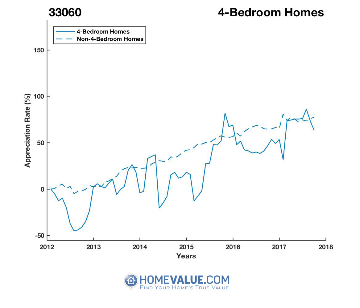 4 Bedrooms Homes have appreciated 97% faster since 09/15/2012.