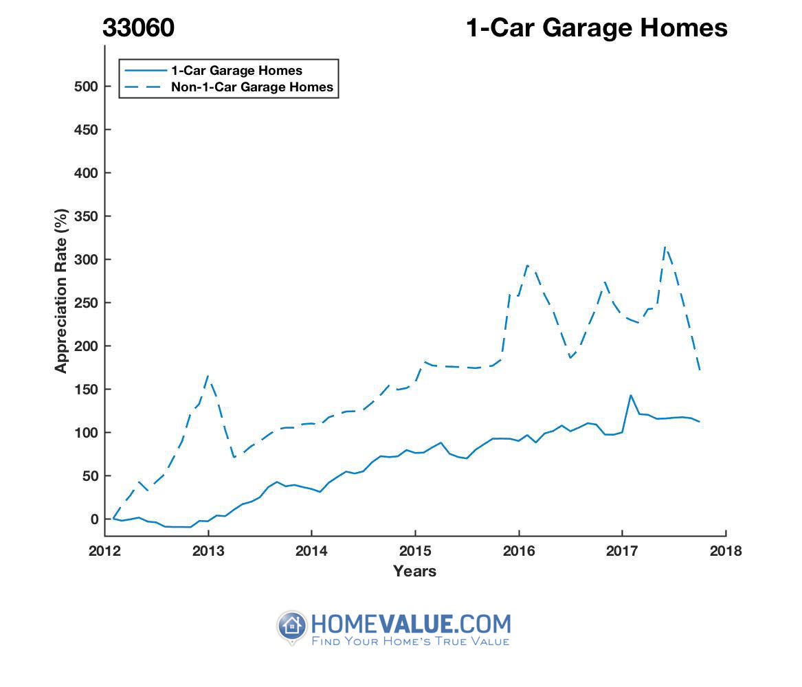 1 Car Garage Homes have appreciated 85% faster since 09/15/2012.