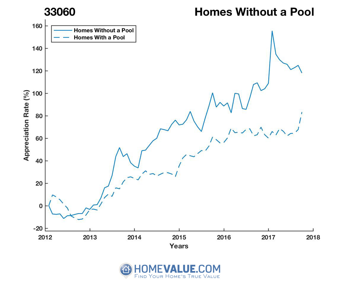 Homes Without A Pool Homes have appreciated 66% faster since 03/15/2012.