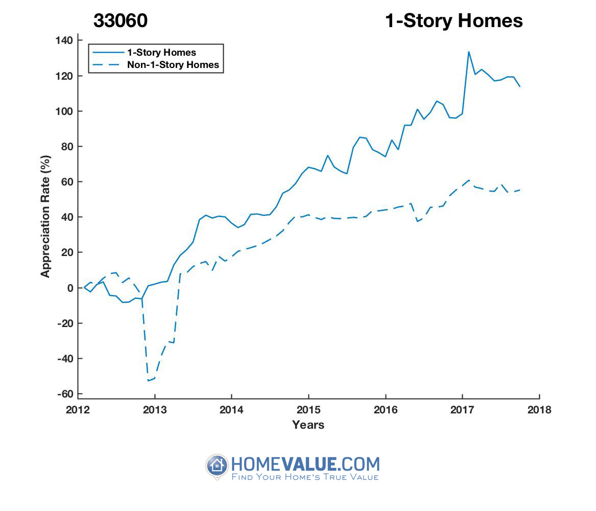 1 Story Homes have appreciated 73% faster since 09/15/2012.