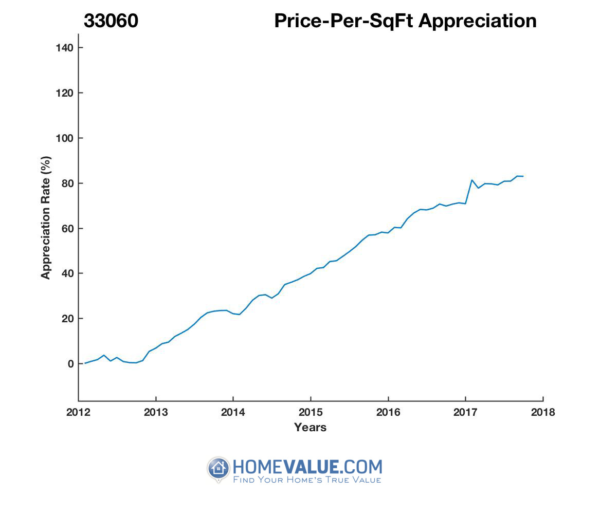 Average Price Per Sq.Ft. 33060