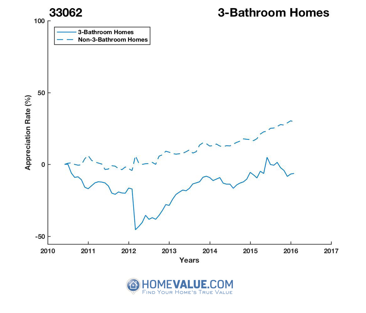 3 Bathrooms Homes have appreciated 47% faster since 03/15/2012.
