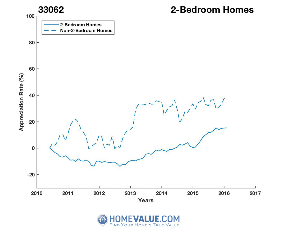 2 Bedrooms Homes have appreciated 39% faster since 03/15/2013.